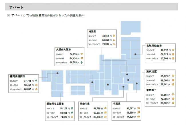 福岡と東京の家賃比較